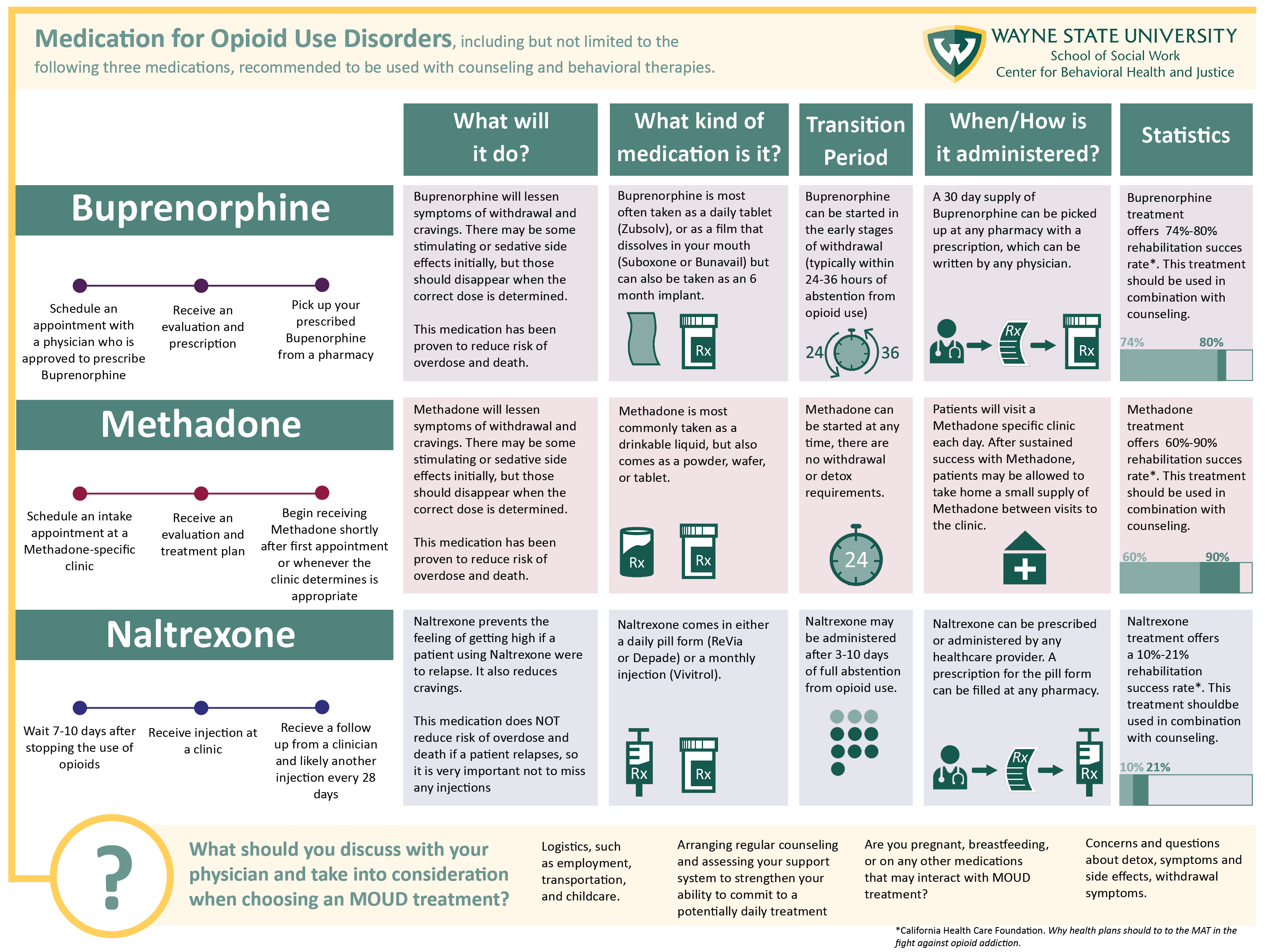 Infograhic overview of different MOUD options